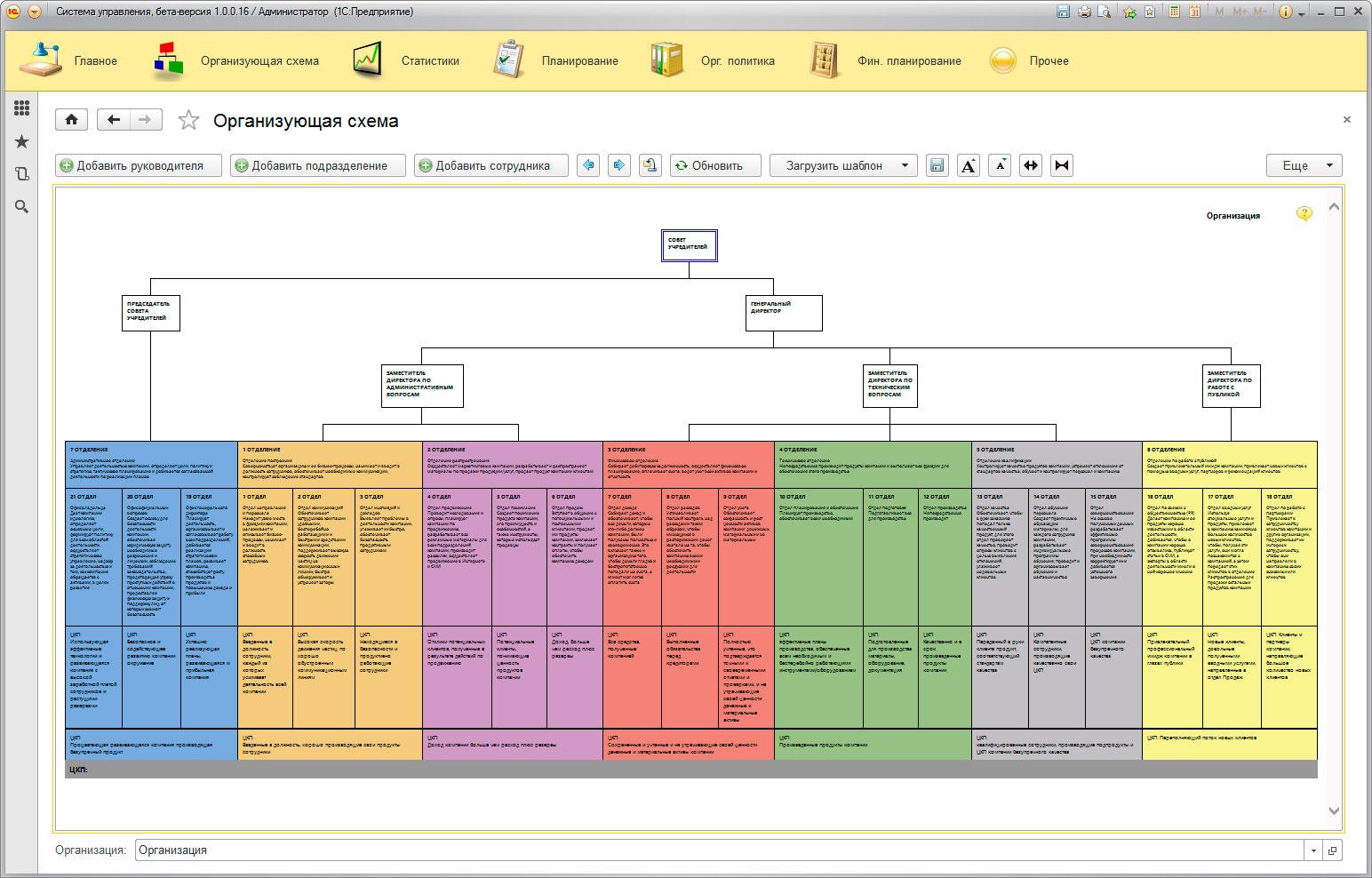 Создание организующей схемы компании 4
